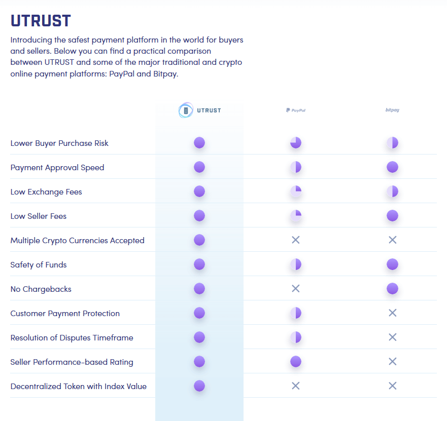Comparison between Utrust, PayPal and BitPay